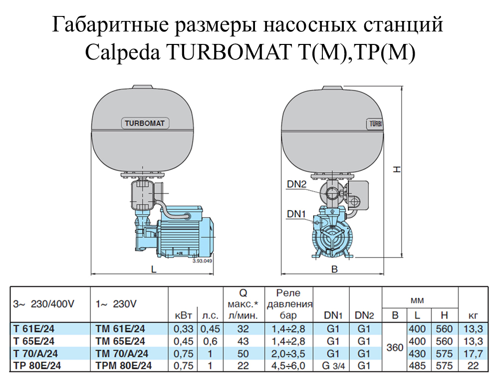 Насосная станция Calpeda TURBO-MAT TM 70/A/24 (80000091000)