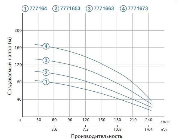 Насос скважинный Aquatica 4SD10/28 (7771673) в интернет-магазине ...