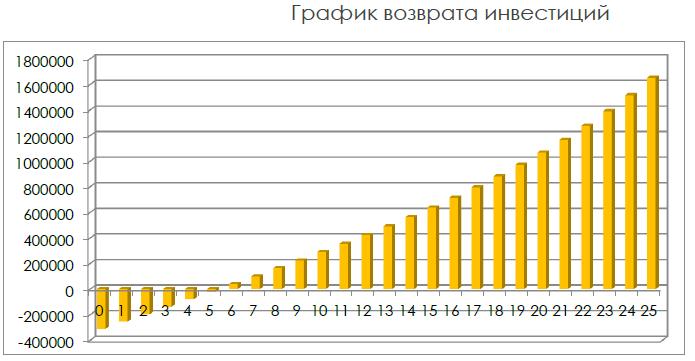 График возврата инвестиций